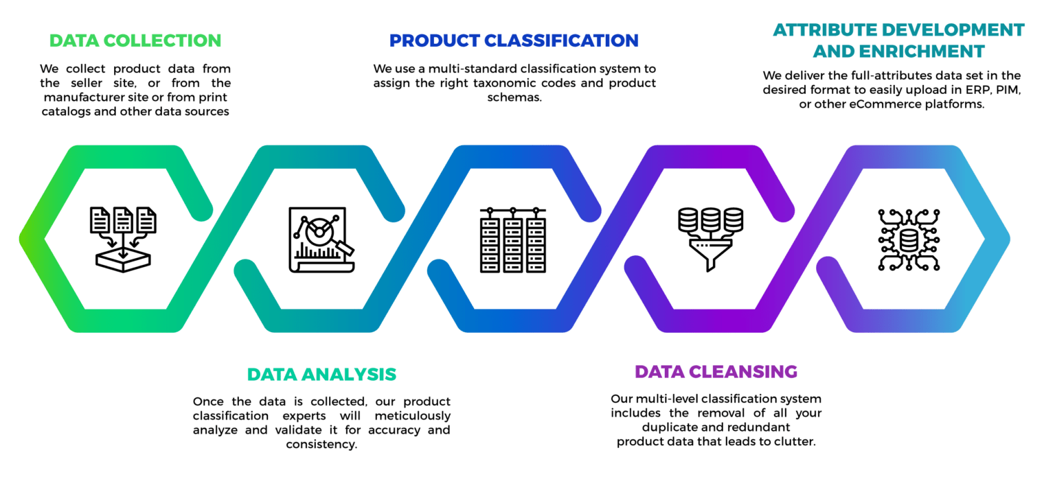 Product Classification Services