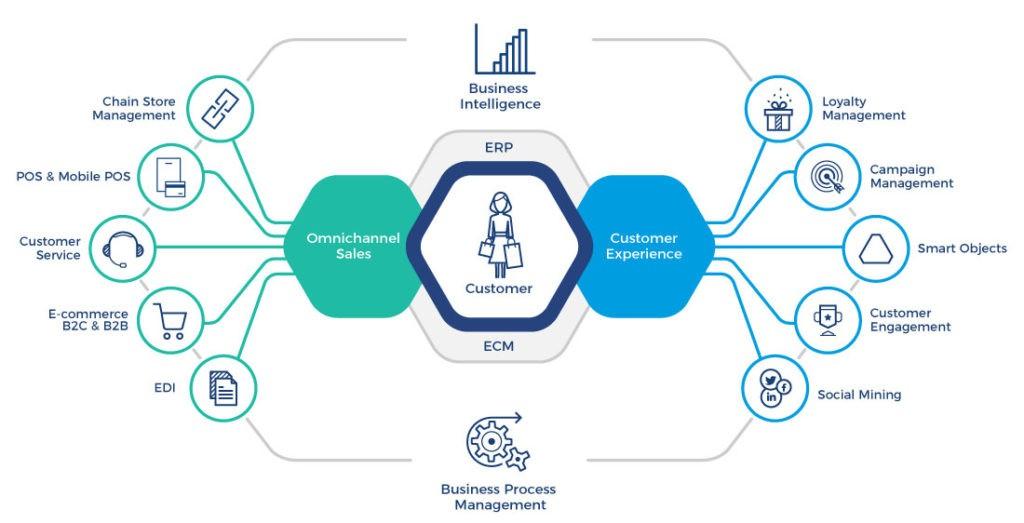 Ecommerce Business Intelligence