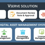 What is (DAM) Digital Asset Management System?